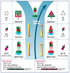 , Red Right Returning – US Aids to Navigation System