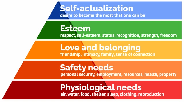 , Why We Buy // Motivation // Fear Mongering and Gear Mongering // Maslow's Hierarchy of Needs